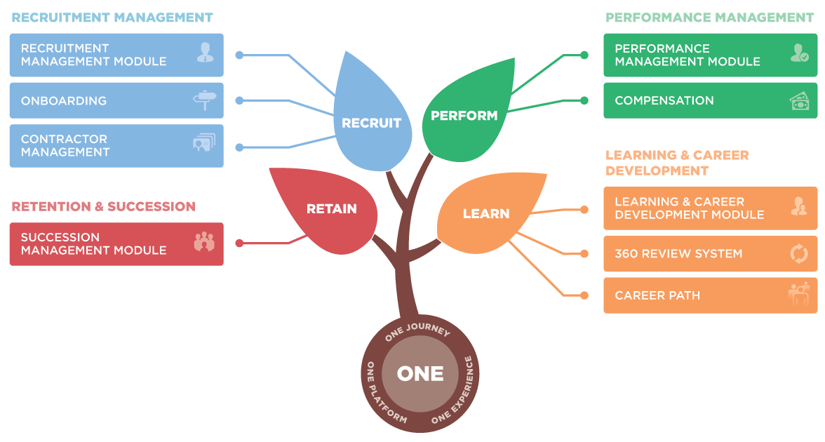Integrated_Talent_Management_tree