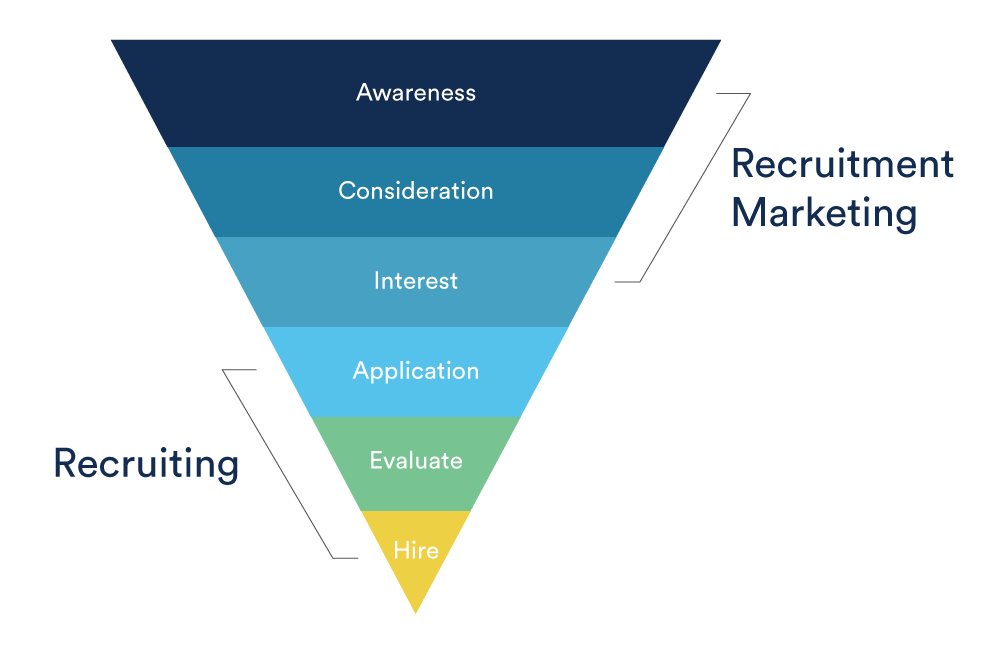 How To Keep In Touch With Your Talent Funnel Without