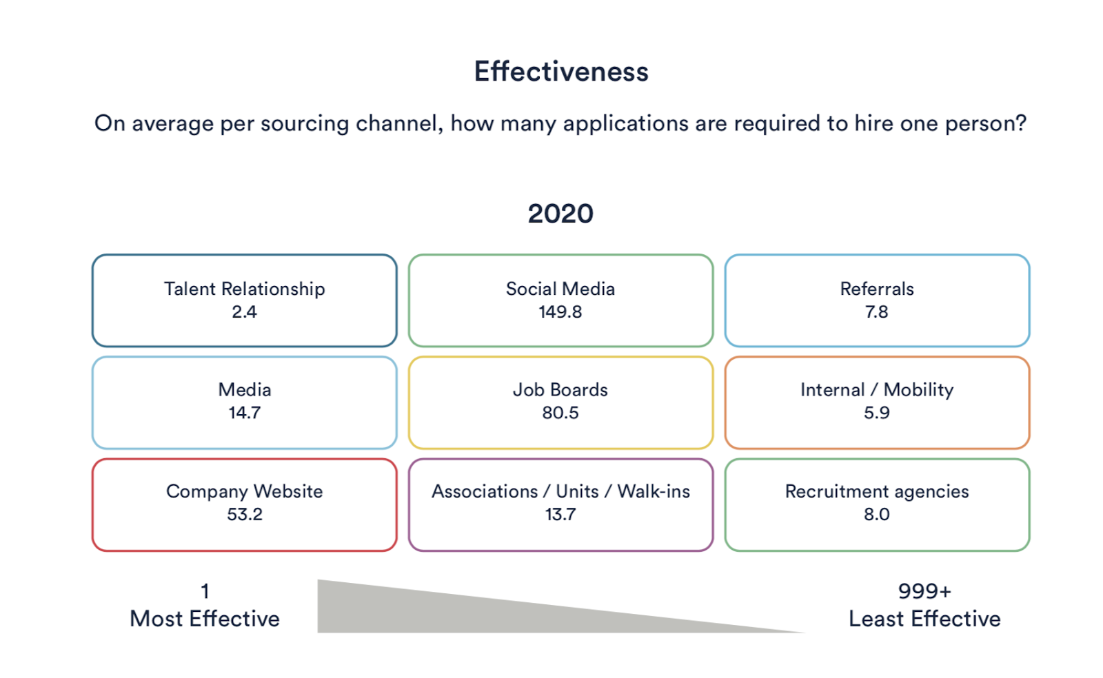 Best sourcing channels to use