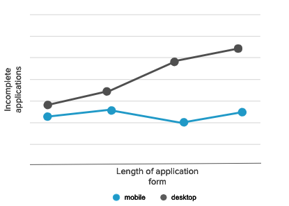 Application form and completion trends