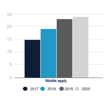 Mobile apply rate trends