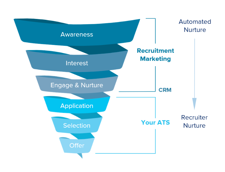 Recruitment funnel showing where an ATS and CRM sit